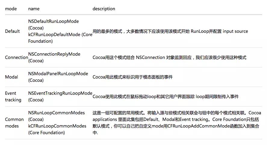 iOS RunLoop详解