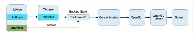 iOS离屏渲染之优化分析