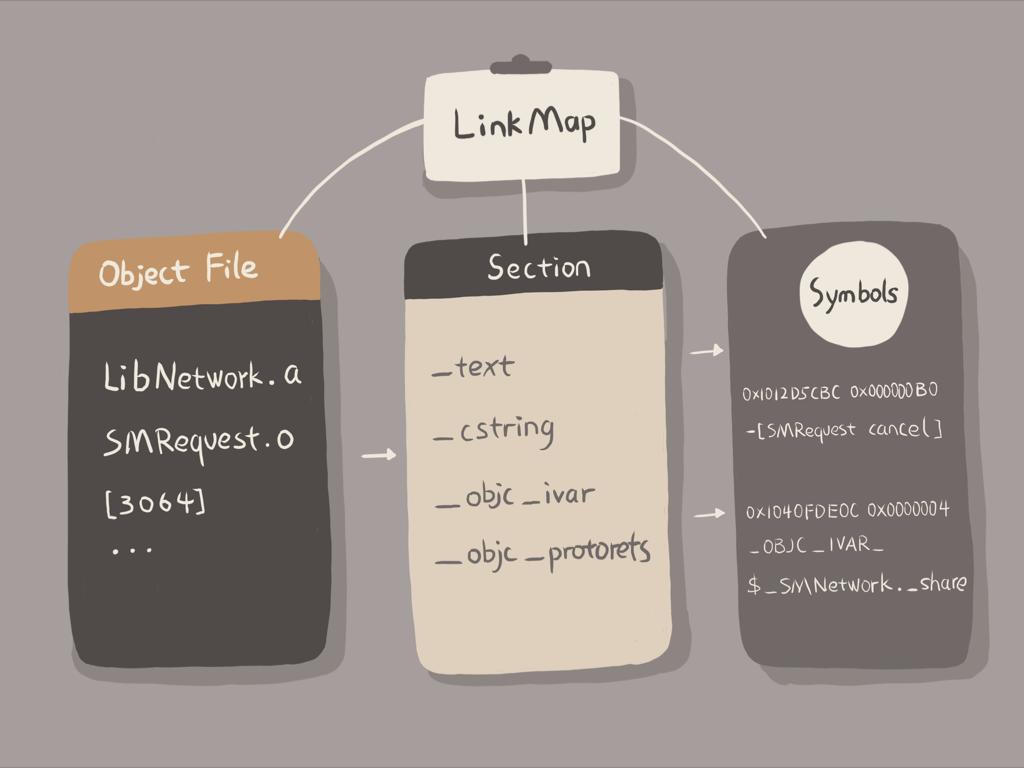LinkMap结构
