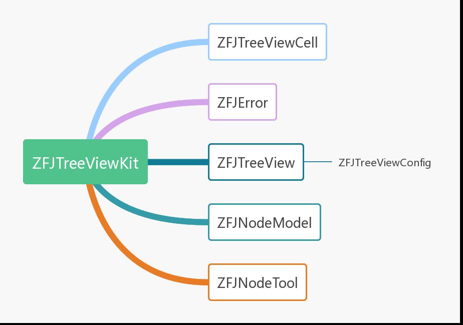 iOS-ZFJTreeViewKit-高效简单扩展性极强且无限插入子节点的树状列表视图