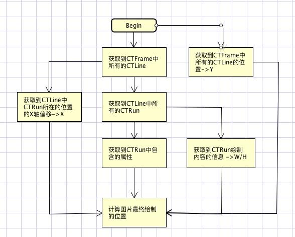 计算图片位置流程图