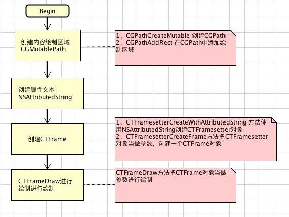 文字绘制的流程图