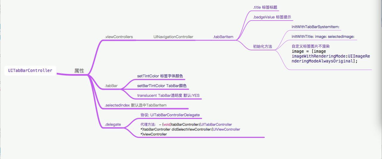 iOS UITabBarController用法