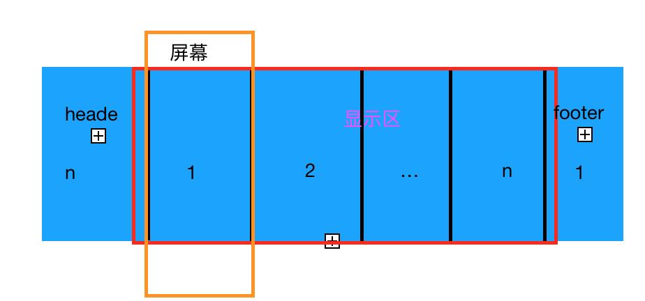 iOS 轮播图的几种实现