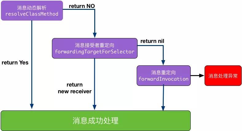 iOS NSProxy 的简单介绍和使用