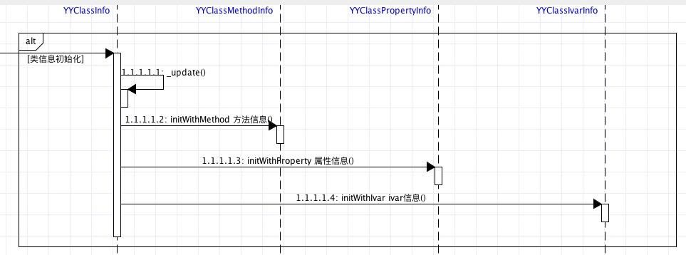 类信息的获取流程时序图