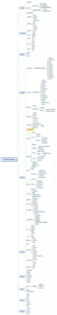 iOS 学习架构图