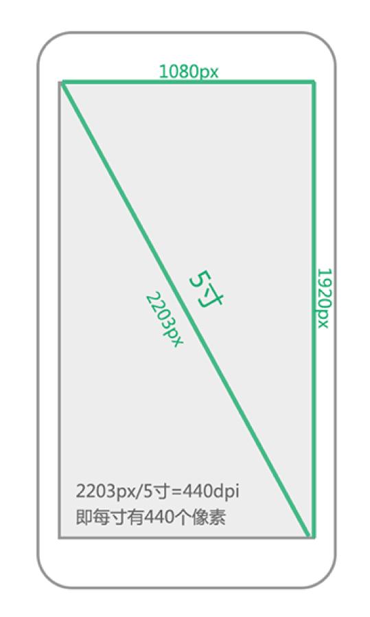 Android 屏幕适配:最全面的解决方案