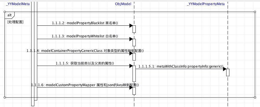 配置信息的获取主要流程时序图
