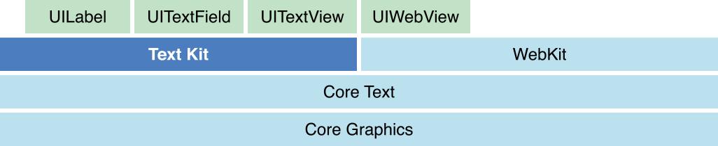 iOS文本布局探讨之一——文本布局框架TextKit浅析