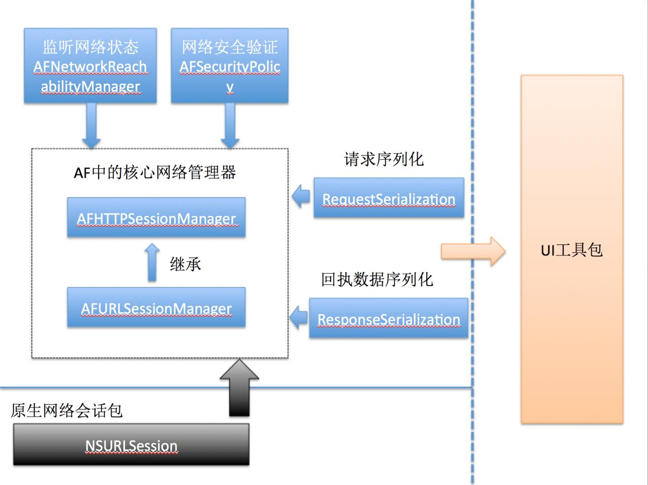 iOS开发-从AFNetworking源码分析到应用全解