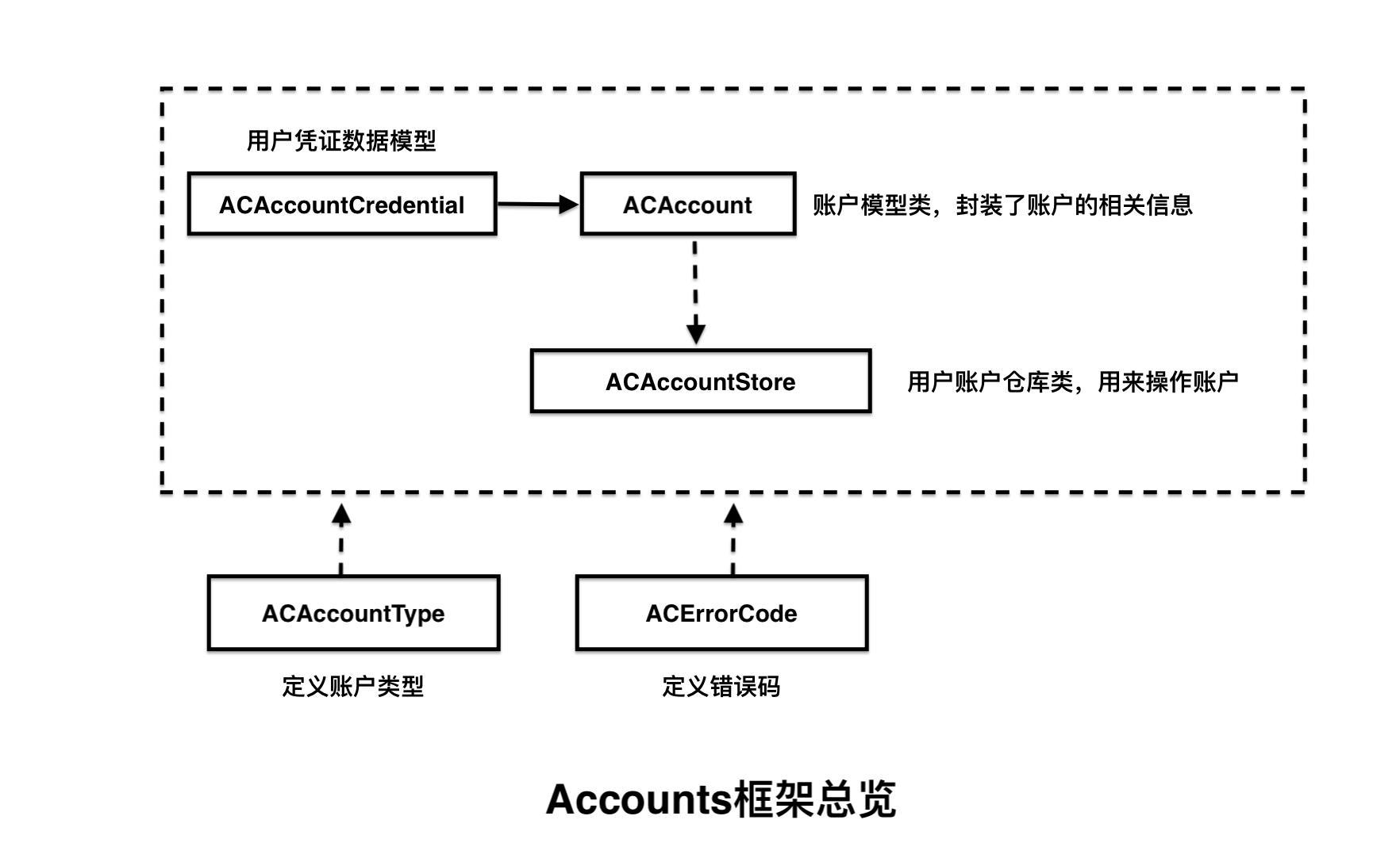 iOS开发之Accounts框架详解