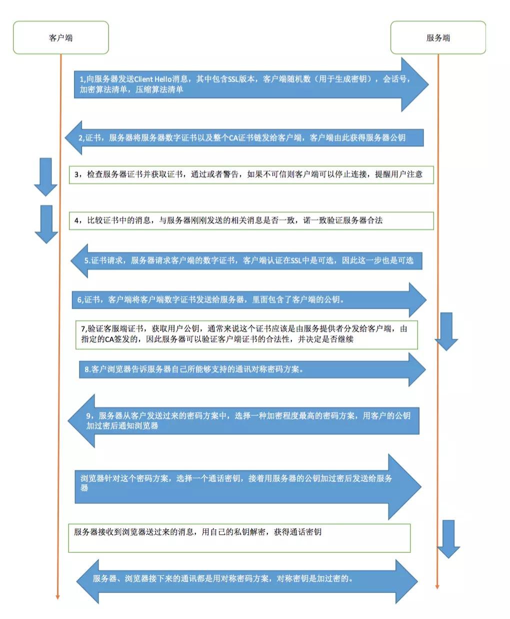 AFNetworking 3.0与服务端 自签名证书 https双向认证