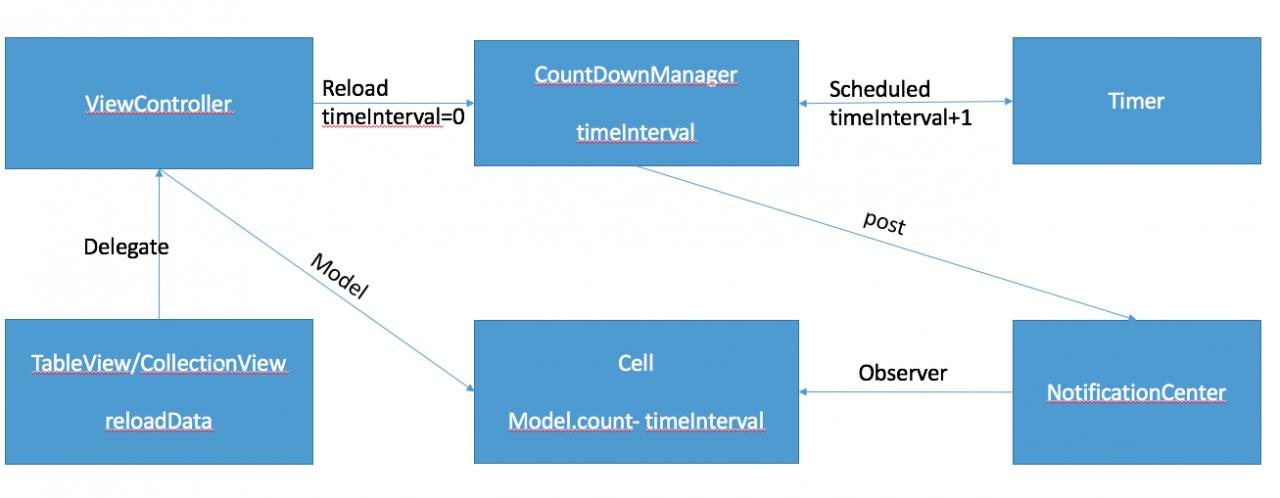 iOS cell中使用倒计时的方法(新)