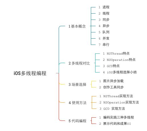 iOS多线程(NSThread、NSOperation、GCD)编程