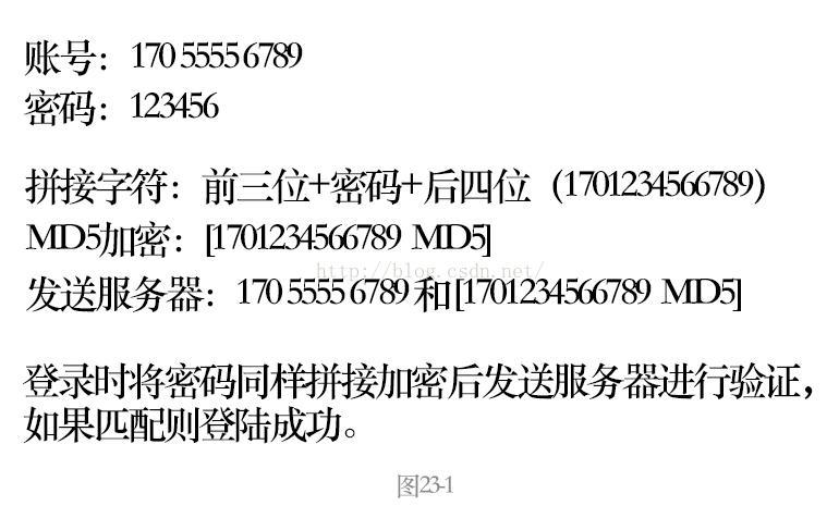 iOS开发MD5加密