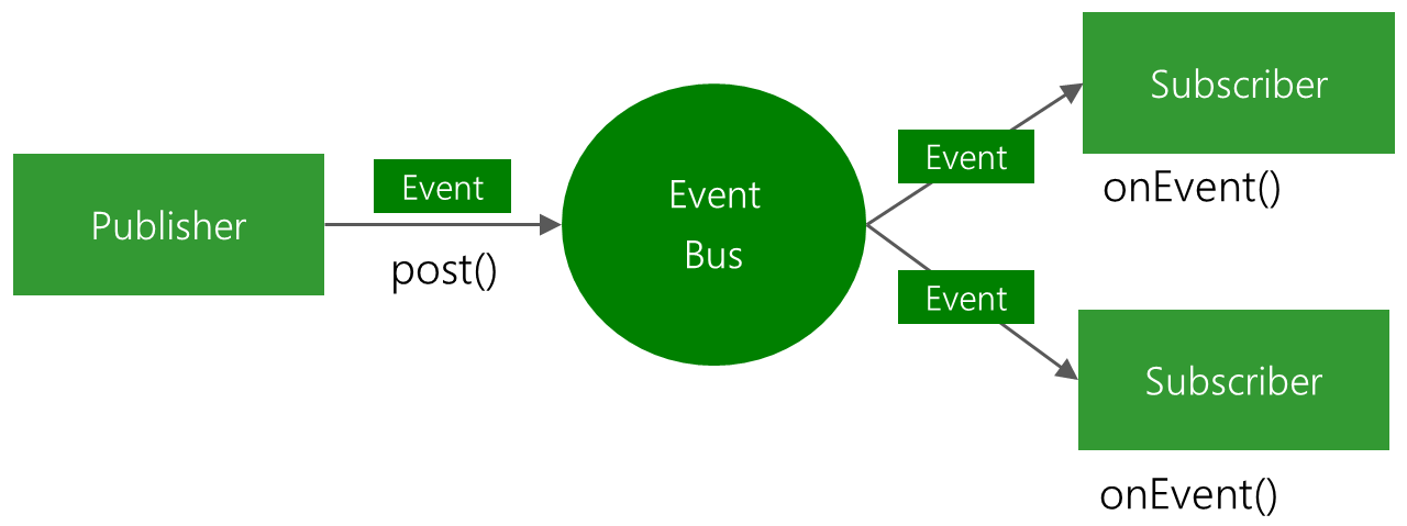 Android EventBus使用解析