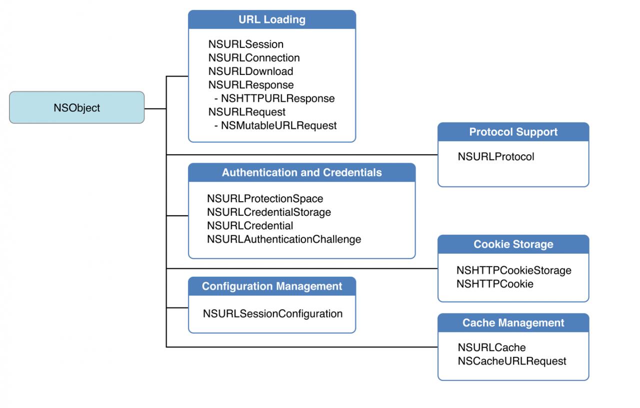 IOS网络开发NSURLSession详解(一)概述