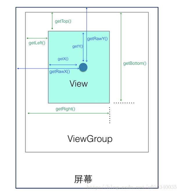 Android 自定义View的各种姿势1