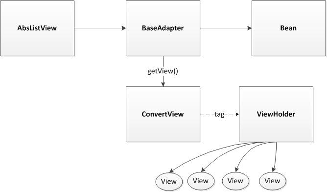 ViewHolder Pattern