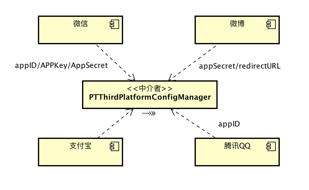 iOS第三方平台集成组件化续集(以插件化的方式添加自定义的第三方平台)