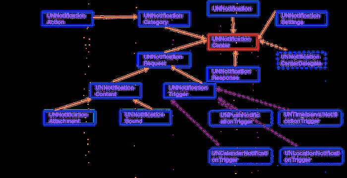 iOS10通知框架UserNotification理解与应用