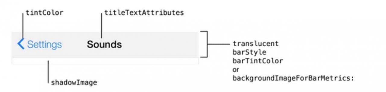 iOS NavigationController和TabBar详细解析以及用法说明