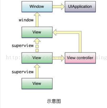 ios开发之UIResponder详解