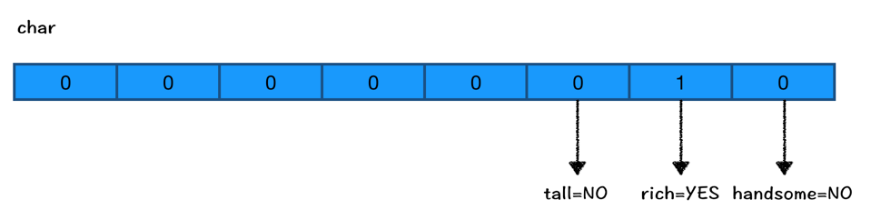 iOS底层原理总结 – 探寻Runtime本质(一)