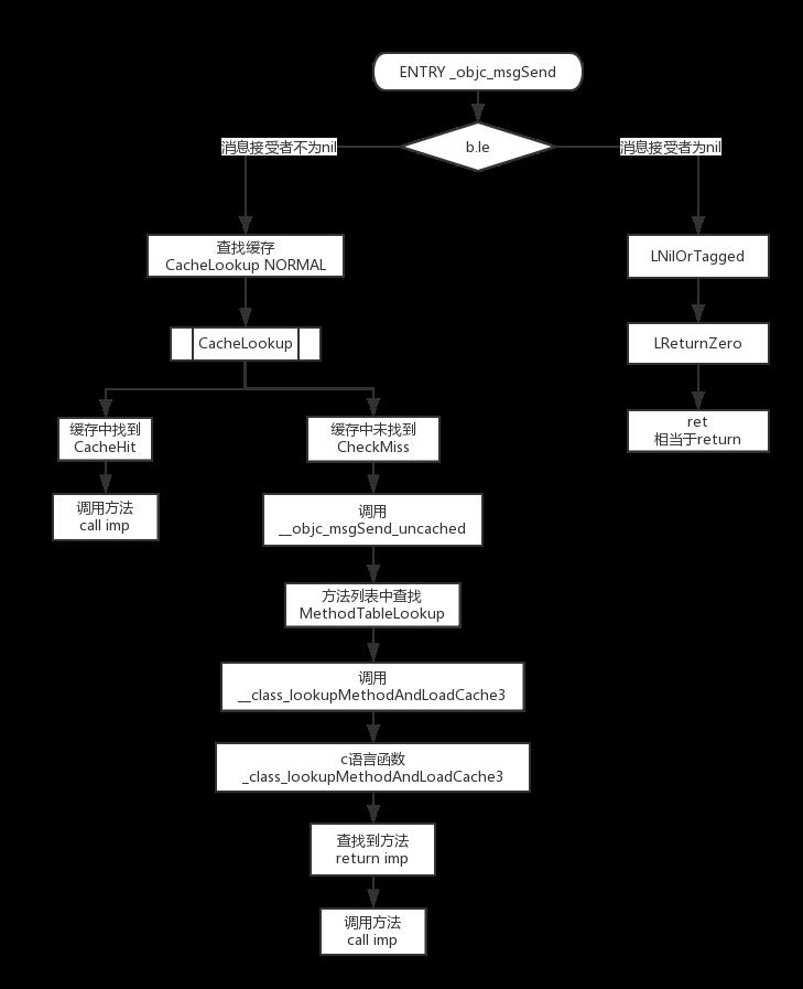 iOS底层原理总结 – 探寻Runtime本质(三)