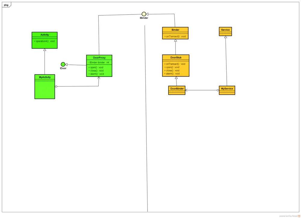 android中AIDL谈Proxy/Stub模式