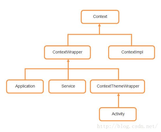 Android Context完全解析,你所不知道的Context的各种细节