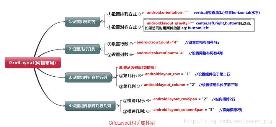 Android之GridLayout(网格布局)