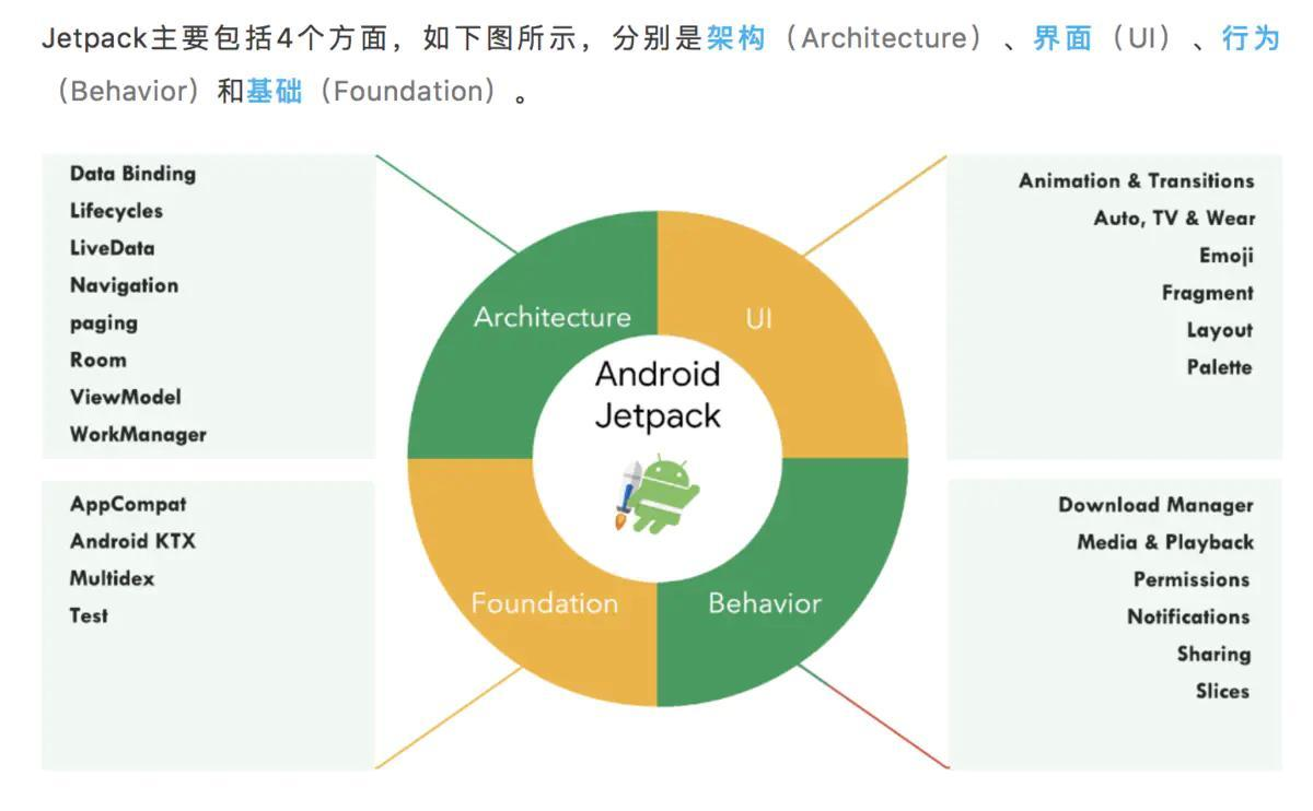 Android Jetpack学习