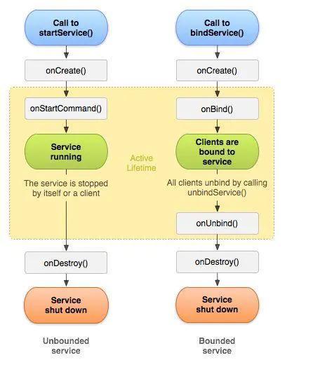 Android关于Service各种知识点总结