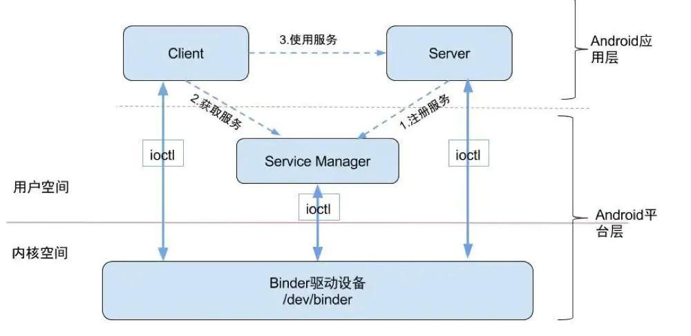 Android Binder机制总结