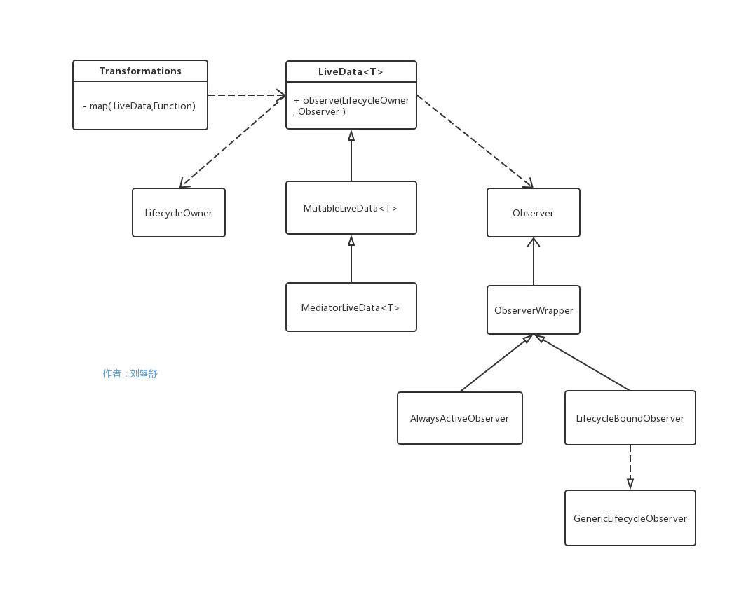 Android开发JetPack之LiveData源码解析