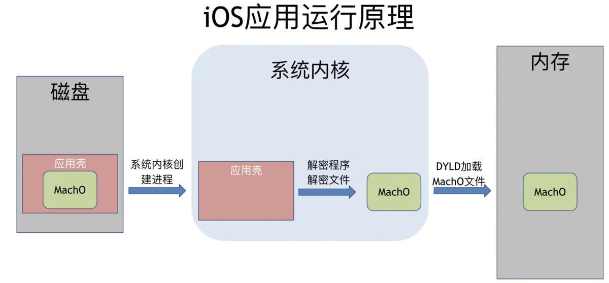 iOS开发应用砸壳