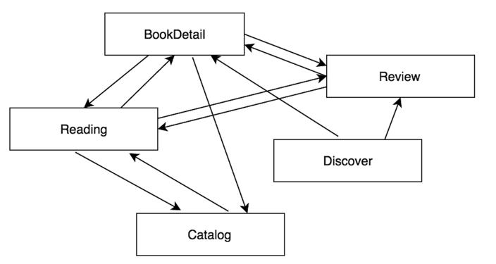 iOS组件化方案调研