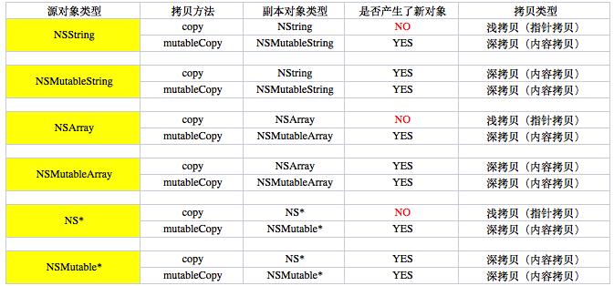 iOS开发Copy和MutableCopy