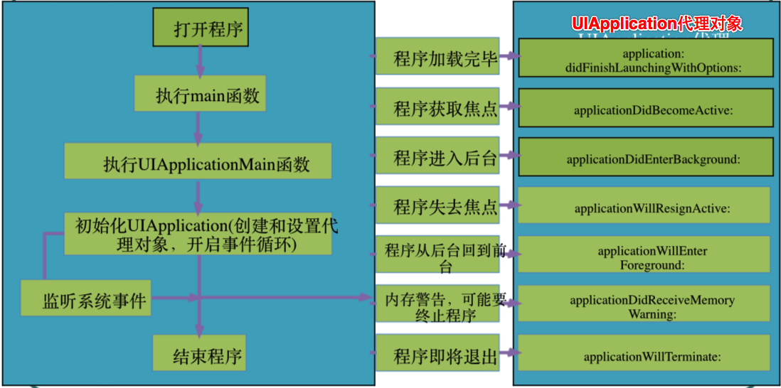 iOS开发UIApplication和delegate代理