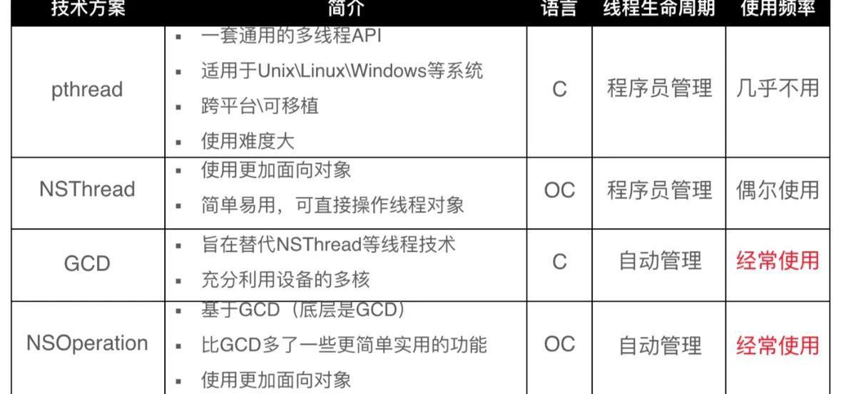 iOS开发面试知识整理 – 多线程 (六)