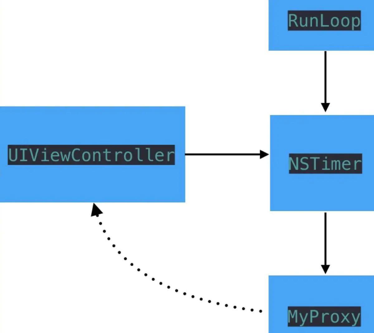 iOS开发面试知识整理 – 内存管理 (五)
